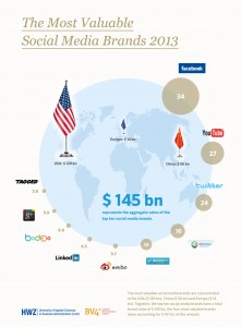 The_Most_Valuable_Social_Media_Brands_2013_graphic_lowRes